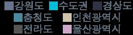 지역별 색